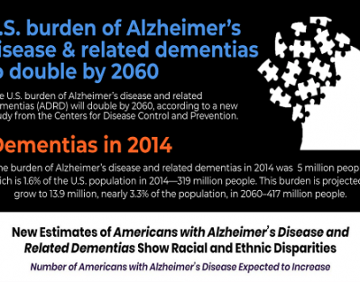U.S. Burden of Alzheimer's Disease & Related Dementias to Double by 2060 [Infographic]